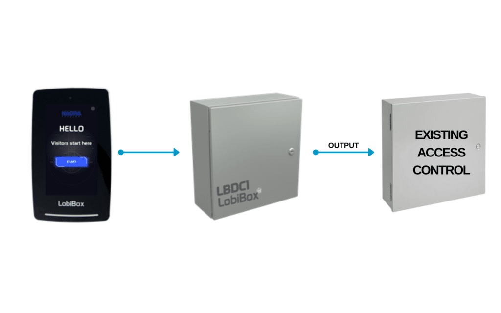 LobiBox Integration With Existing Access Control